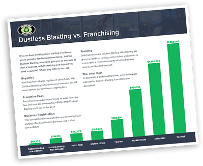 franchising-vs-db-costs-cover