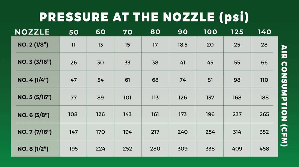 how to choose the right blast nozzle chart